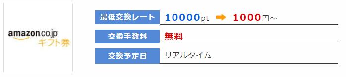 ポイントインカムAmazonギフト券レート