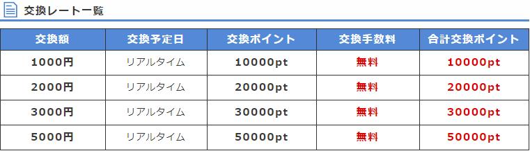 ポイントインカムAmazonギフト券交換レート