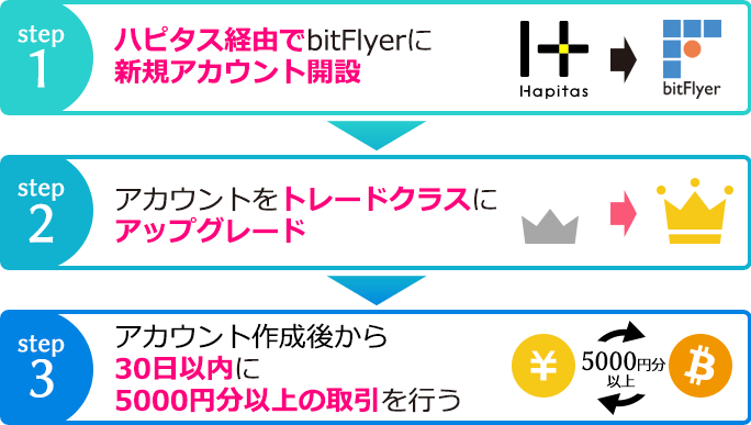 ハピタスbitFlyer開設